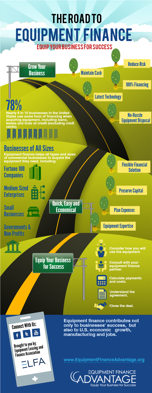 The Road to Equipment Finance